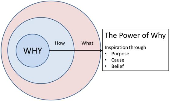 Power of why